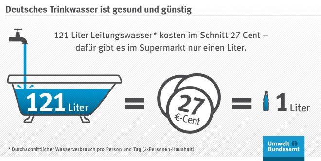 Deutsches Trinkwasser ist gesund und günstig. Die Statistik zeigt den Wasserverbrauch, deren Kosten und die Kosten eines Liters Wasser aus dem Supermarkt. Quelle: Umwelt Bundesamt