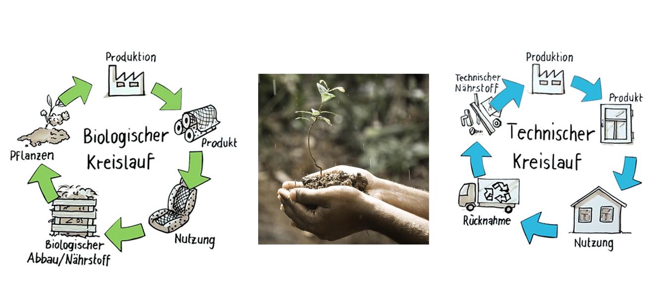 Slow Fashion. Eco Fashion, Nachhaltigkeit, fair fashion, nachhaltige Produktion, Fast Fashion, Öko Mode, nachhaltige Mode, Billig, Wegwerfmode, Second Hand