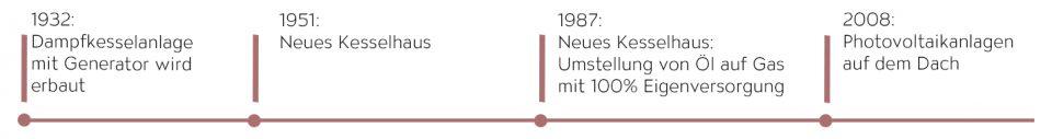 Darstellung und Timeline des ökologischen TRIGEMA Strom, früher - heute