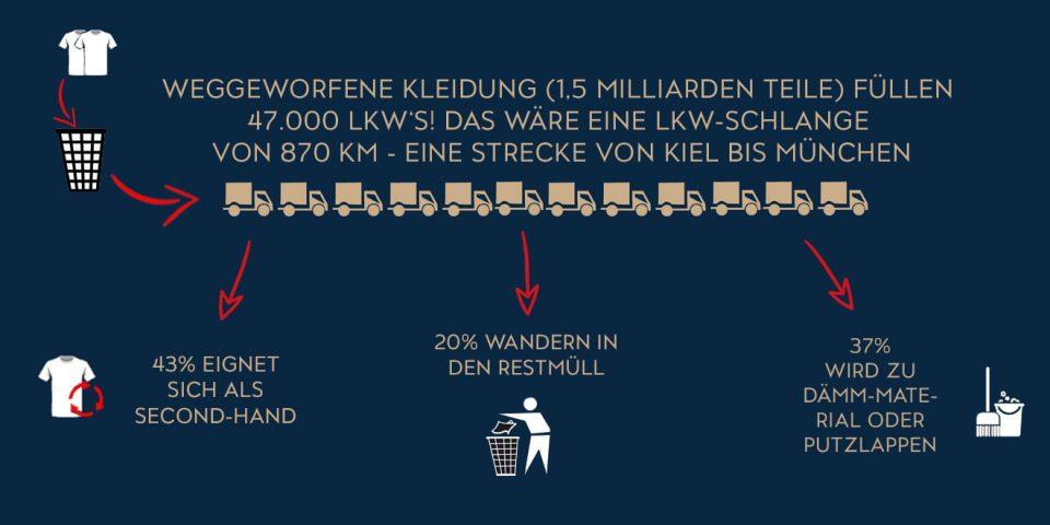 Zahlen und Fakten über den Gebrauch von Kleidung.